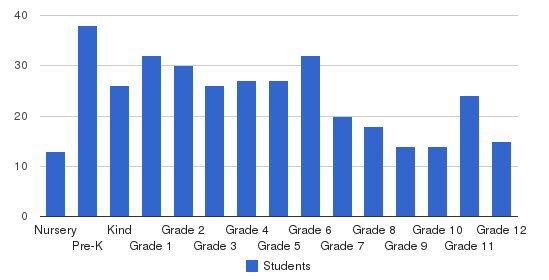Chicago Waldorf School Students by Grade