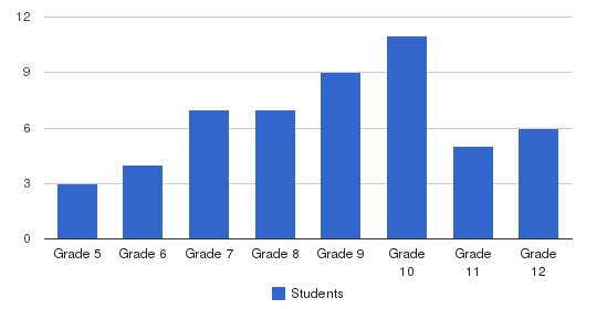 Coordinated Youth & Human Services Students by Grade