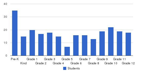Decatur Christian High School Students by Grade