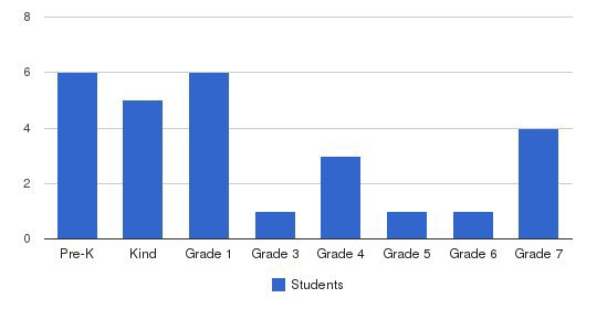 Downers Grove Adventist School Students by Grade