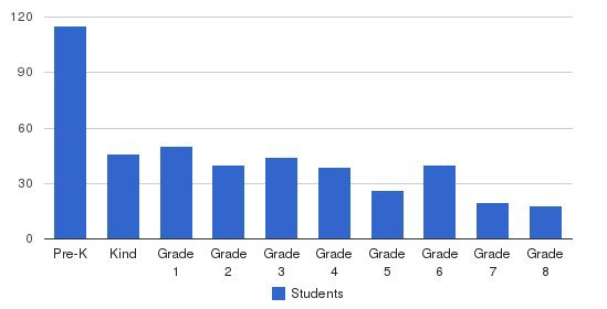 Evangelical School Students by Grade