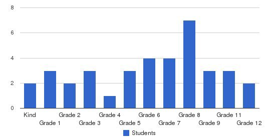 Ezra Christian School Students by Grade