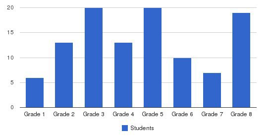 Faith Christian Academy Students by Grade