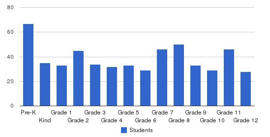 Conway Christian School Students by Grade