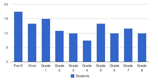 Holy Angels Catholic School Students by Grade