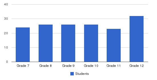 Illinois Lutheran High School Students by Grade
