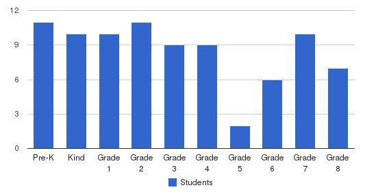 Immanuel Christian Academy  Students by Grade