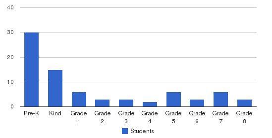 Jerusalem Lutheran School Students by Grade