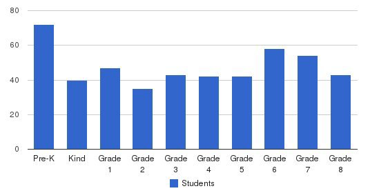 Jordan Catholic School Students by Grade