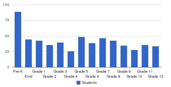 Judah Christian School Students by Grade