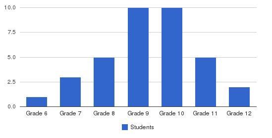 Kemmerer Village School Students by Grade
