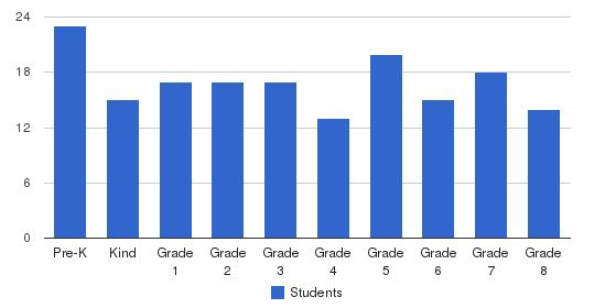 Kingswood Academy Students by Grade