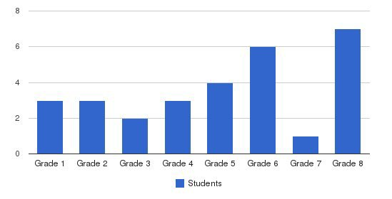 Learning Network Students by Grade