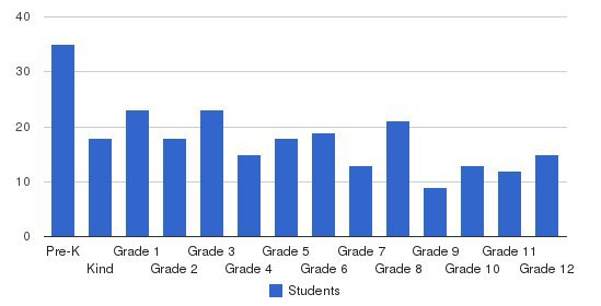 Fayettville Christian School Students by Grade