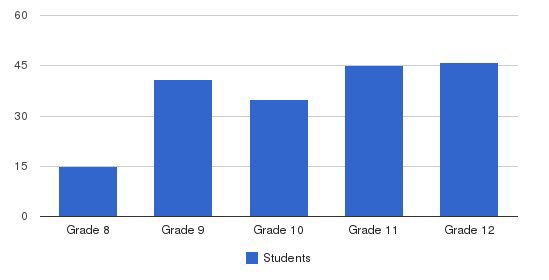Luther North College Prep Students by Grade