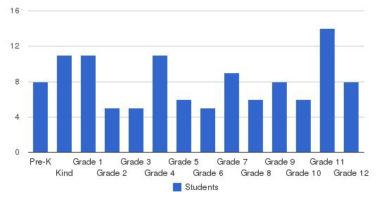 Mississippi Valley Christian School Students by Grade
