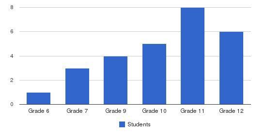 Arlington School Students by Grade