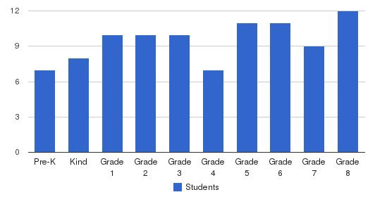 New Hebron Christian School Students by Grade