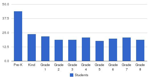 North Park Elementary School Students by Grade