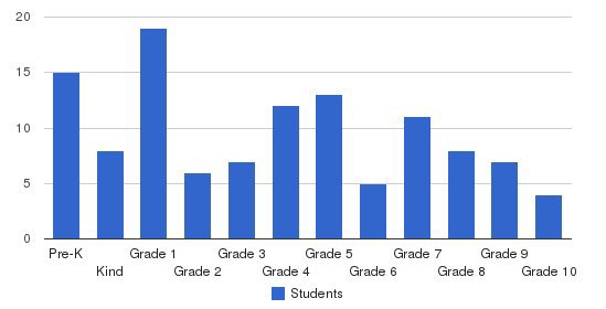 Northshore Adventist Academy Students by Grade