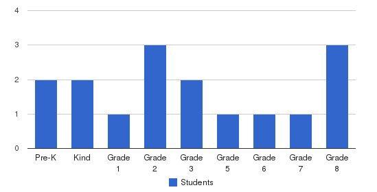Peoria Hebrew Day School Students by Grade