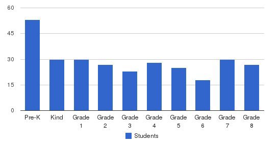 Pope John Xxiii School Students by Grade