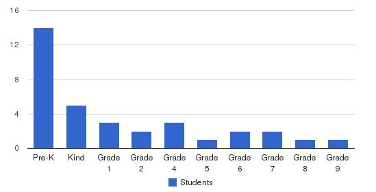 Regents Christian Academy Students by Grade