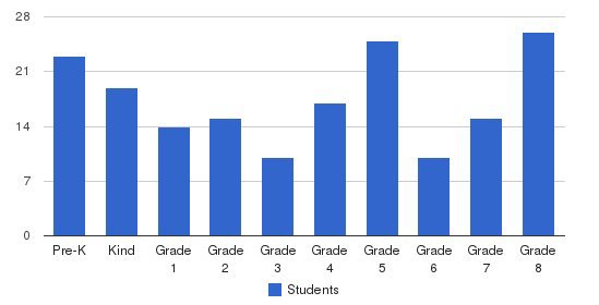 Roseland Christian School Students by Grade