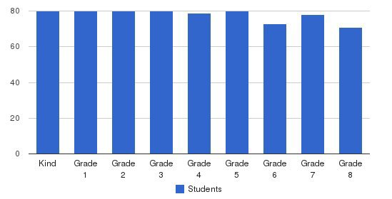 Sacred Heart Schools Students by Grade