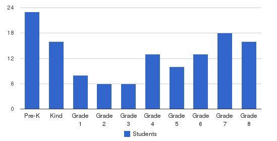 Santa Lucia School Students by Grade