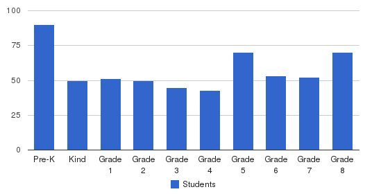 St. Agnes Of Bohemia School Students by Grade