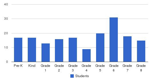 St. Bernadette Elementary School Students by Grade
