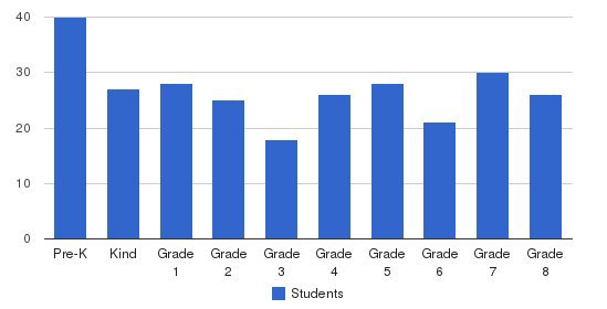 St. Bruno Elementary School Students by Grade