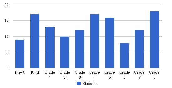 St Cyprian Elementary School Students by Grade
