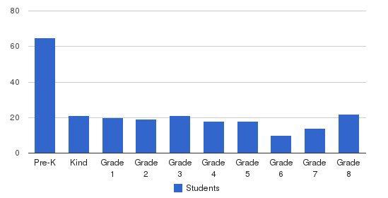 St Elizabeth Elementary School Students by Grade