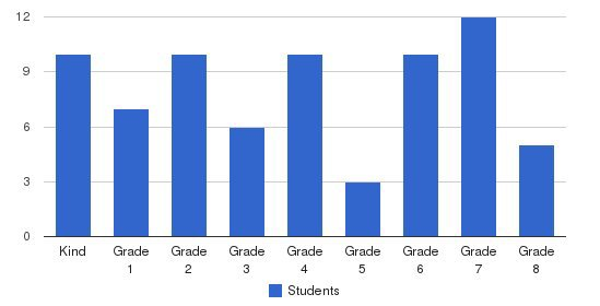 St. Gregory Episcopal School Students by Grade