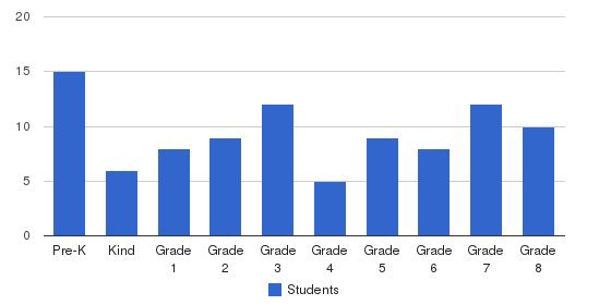 Walther Lutheran Academy Students by Grade
