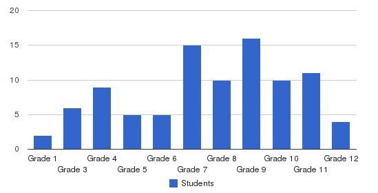 Millcreek Of Arkansas Students by Grade