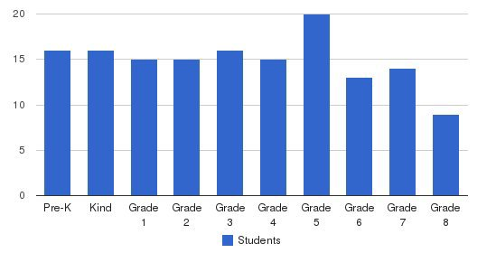 St. Joseph Catholic Elementary School Students by Grade