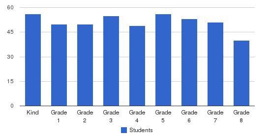 St Matthew School Students by Grade