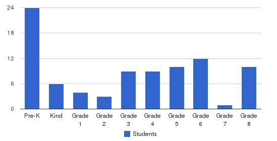 St. Norbert School Students by Grade