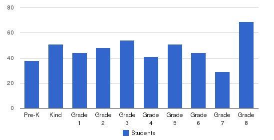 St. Philomena School Students by Grade