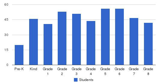 St. Thomas Elementary School Students by Grade