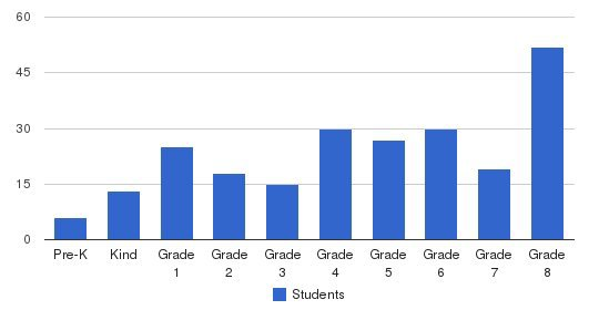 St. Victor School Students by Grade