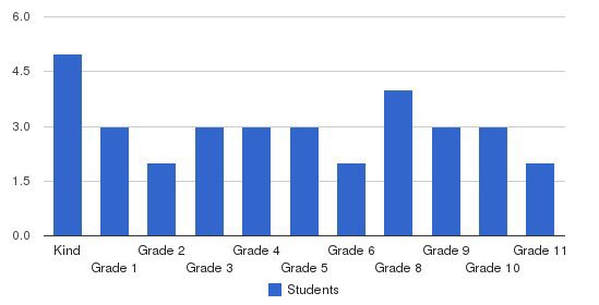 Clara Muhammad School Students by Grade