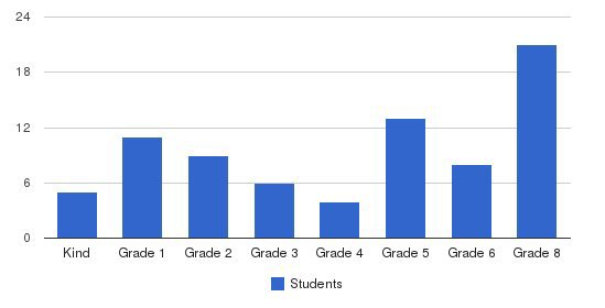 Unity Christian Elementary School Students by Grade