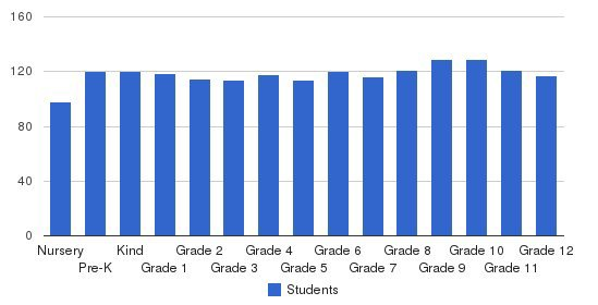 Univ Of Chicago Lab School Students by Grade