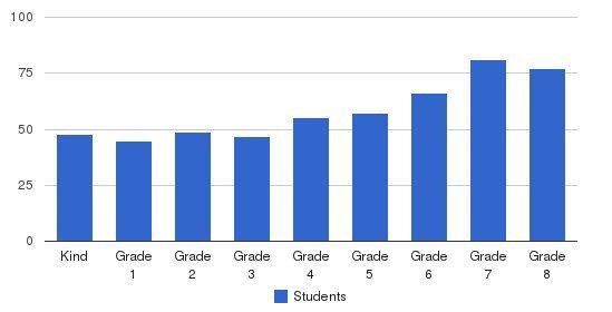 Wheaton Christian Grammar School Students by Grade