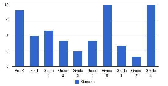 Chicago Sda Elementary School Students by Grade