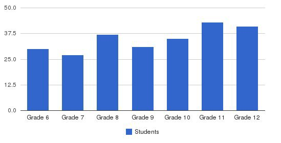 Bethany Christian Schools Students by Grade